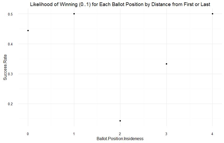 ballot-distance