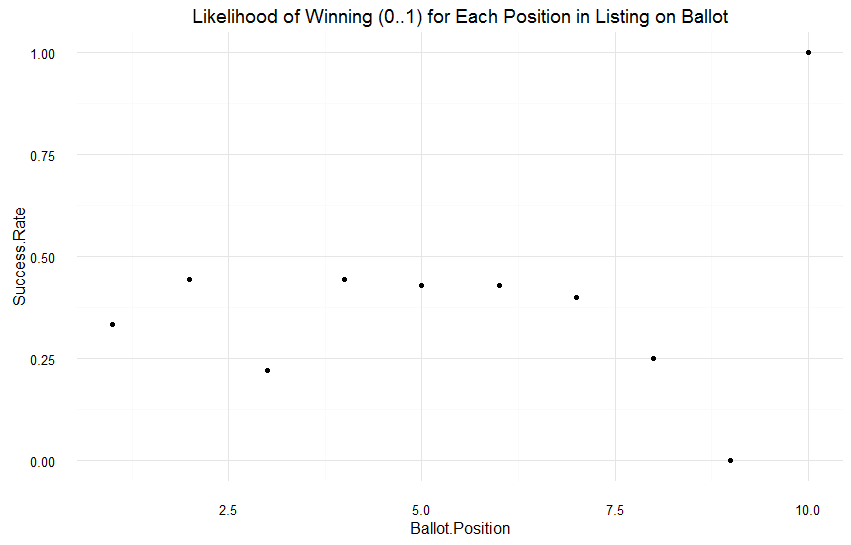 ballot-position